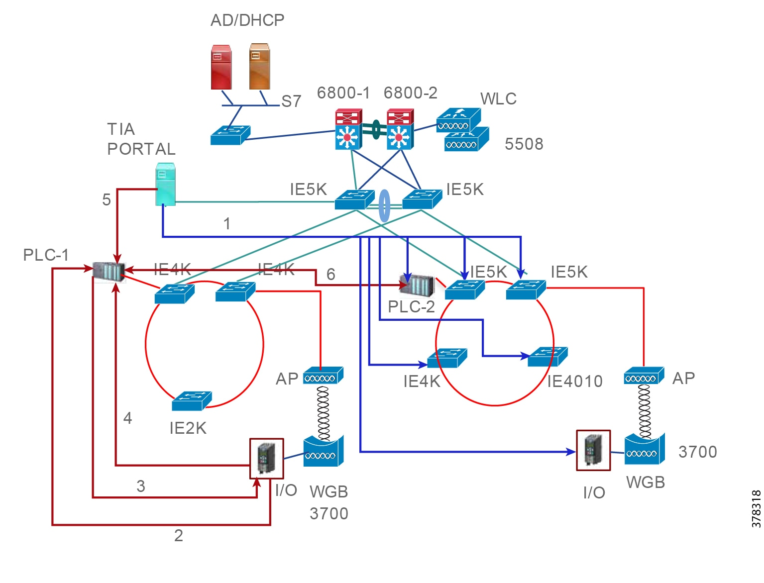 hight resolution of figure 9 high level overview of the exchanges occurring in profinet