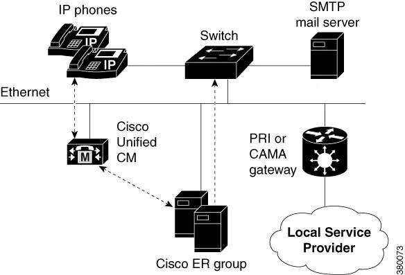 Cisco Emergency Responder Administration Guide for Release