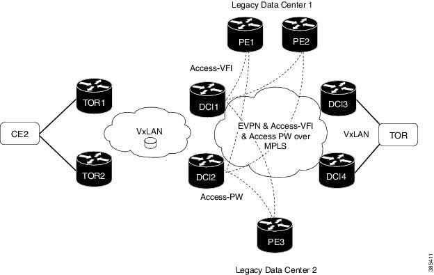 L2VPN and Ethernet Services Configuration Guide for Cisco