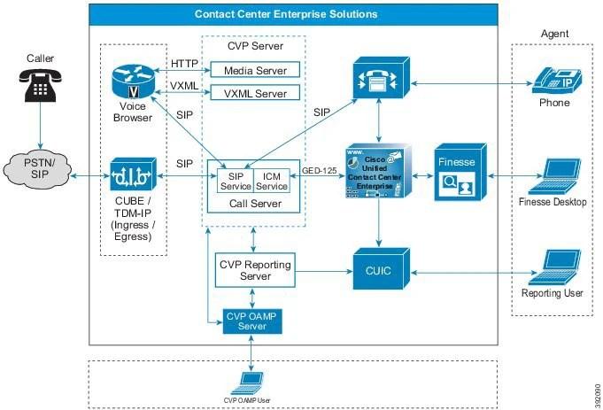 cisco ucs diagram ranco temperature controller wiring solution design guide for unified contact center enterprise, release 11.5 - ...