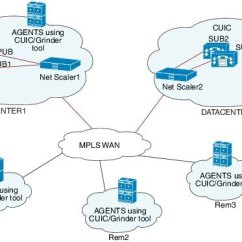 Citrix Netscaler Diagram Klf 300 C Wiring Cisco Unified Intelligence Center Solution Reference Network Design Qualified Product Version