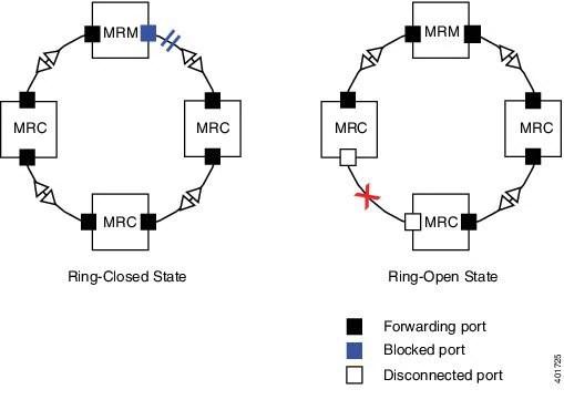 Media Redundancy Protocol Configuration Guide for IE 2000