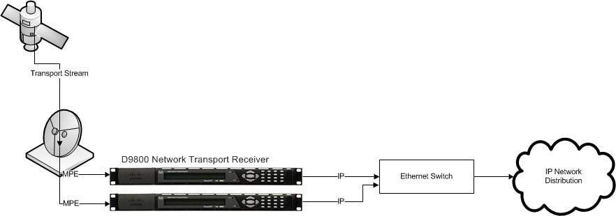Cisco D9800 Network Transport Receiver Version 2.50