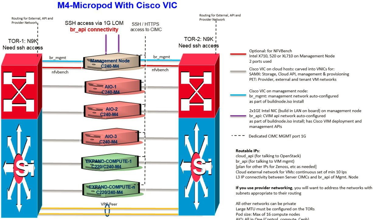 hight resolution of m4 micropod with cisco vic figure