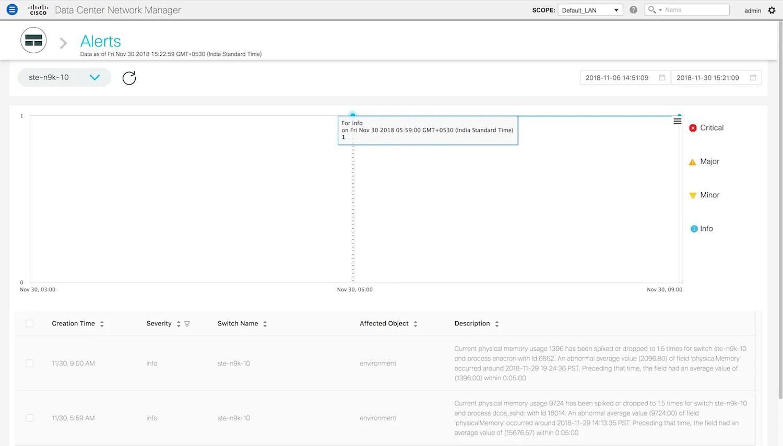 Cisco DCNM LAN Fabric Configuration Guide, Release 11.1(1
