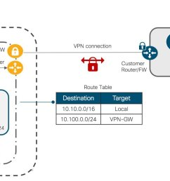 here the vpc subnet is 10 10 10 0 24 and it routed through the vpn gw to reach the ap subnet 10 100 0 0 24 some important cloud networking considerations  [ 1248 x 668 Pixel ]