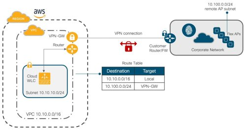 small resolution of here the vpc subnet is 10 10 10 0 24 and it routed through the vpn gw to reach the ap subnet 10 100 0 0 24 some important cloud networking considerations