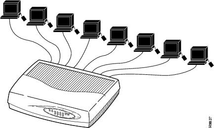 #Networking Devices Hub Switch Router Modem Bridges