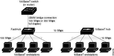 Bridge Management Module Installation and Configuration