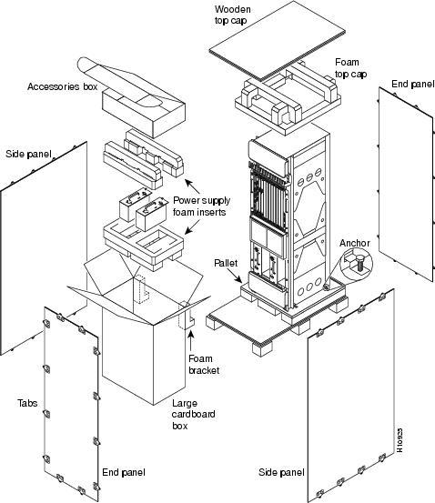 Cisco 12012 Gigabit Switch Router Unpacking Instructions