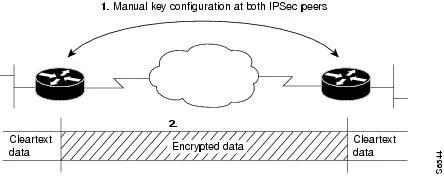 Cisco IOS Security Configuration Guide, Release 12.2
