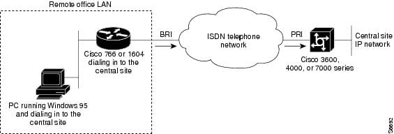 Cisco IOS Dial Technologies Configuration Guide, Release