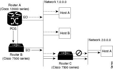 Performance Route Processor Installation and Configuration