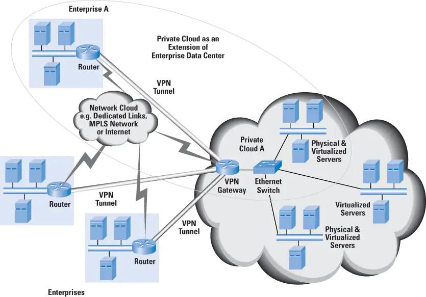 Cloud Computing A Primer The Internet Protocol Journal Volume