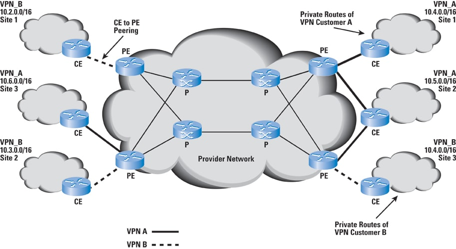 Network Topology Diagram With Vpn Vpn Architecture Diagram Wiring