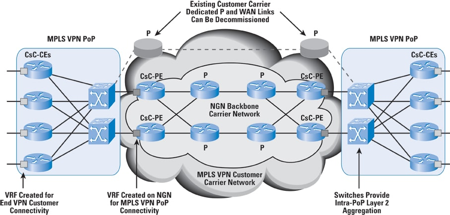 Integrating Core BGP MPLS Networks The Internet Protocol Journal