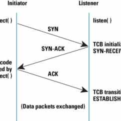 Tcp Three Way Handshake Diagram Reese Trailer Plug Wiring Defenses Against Syn Flooding Attacks The Internet Protocol Figure 1 Normal 3