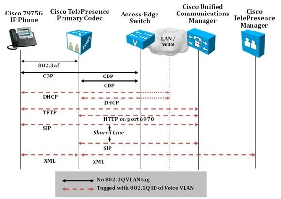 Cisco TelePresence Hardening Guide Cisco