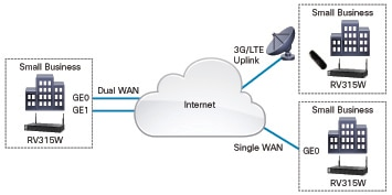 Cisco Wireless Router, Cisco, Free Engine Image For User