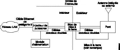 Instructions de montage du pont sans fil de la gamme Cisco