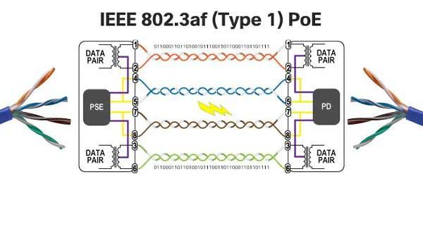 IEEE 802.3af (Type 1) PoE
