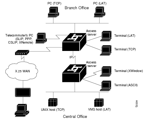 Access and Comms Server Product Overview [Cisco IOS