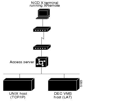 Configuring XRemote [Cisco IOS Software Releases 11.0