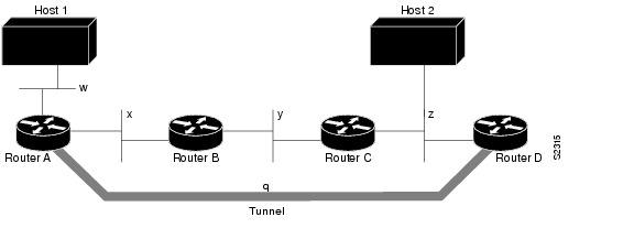 Ip Tunnel