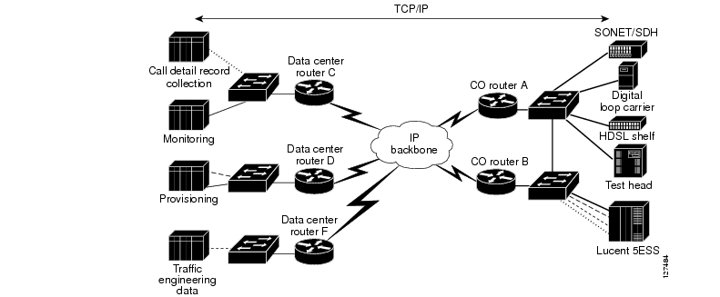 Cisco Network Solutions for the Telco DCN: Transmission