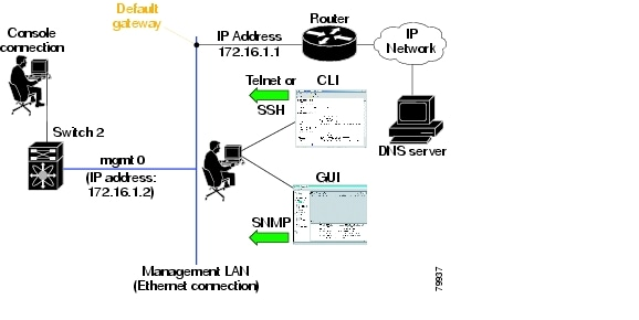 Cisco MDS 9020 Fabric Switch Configuration Guide and