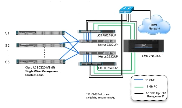 emc data diagram jeep patriot radio wiring xendesktop cisco ucs great installation of solution for vspex end user computing 500 citrix rh com vmware virtual server center network