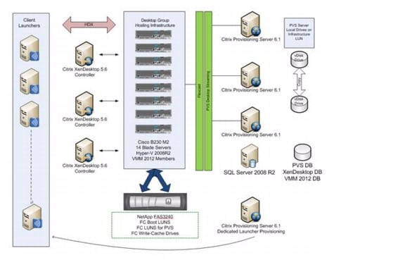 citrix architecture diagram sony xplod radio wiring xendesktop on flexpod with microsoft private cloud - cisco systems