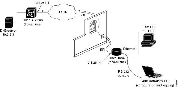 Cisco 1604 Configuration [Cisco AS5300 Series Universal