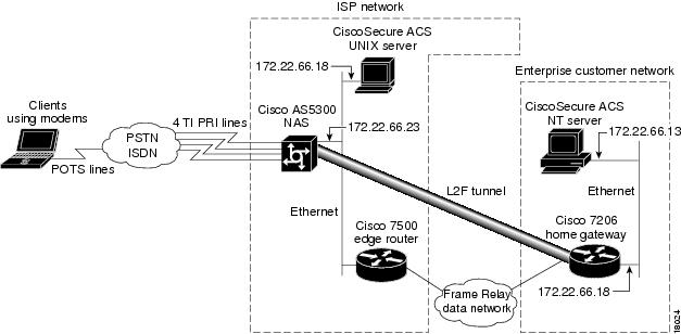 Access VPN Solutions Using Tunneling Technology (1): Layer