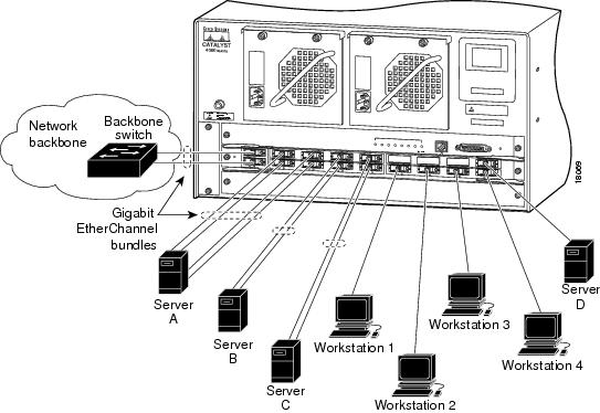 Catalyst 4500 Series Software Configuration Guide, 7.5