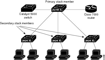 Catalyst 2900 Series XL Installation Guide. April 2000