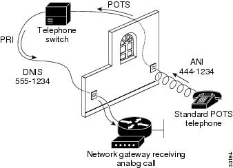 Cisco AS5850 Universal Gateway Commissioning Guidelines