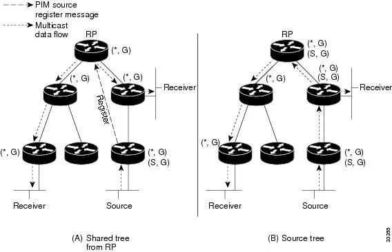 Cisco IOS IP Configuration Guide, Release 12.2
