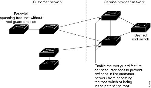 Spanning Tree Guard Root Port Channel