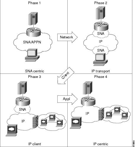 Cisco IOS Bridging and IBM Networking Configuration Guide