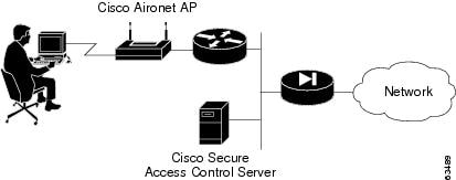 User Guide for Cisco Secure ACS Solution Engine Version 3