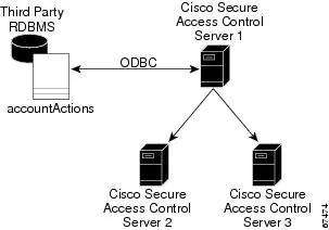 User Guide for Cisco Secure ACS for Windows Server Version