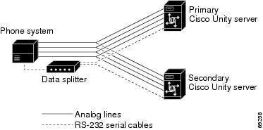 Cisco Unity Failover Configuration and Administration