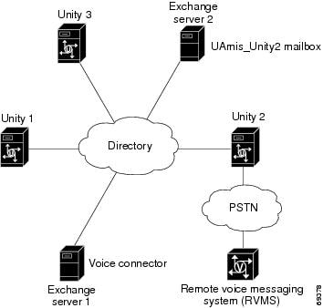 Networking in Cisco Unity Guide (With Microsoft Exchange
