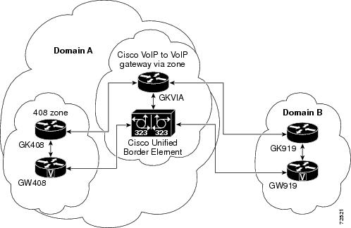 Cisco Unified Border Element with Gatekeeper, Release 15.1