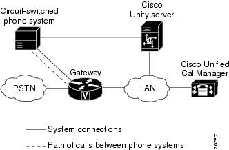 Dual Phone System Integration Guide for Cisco Unity 4.0