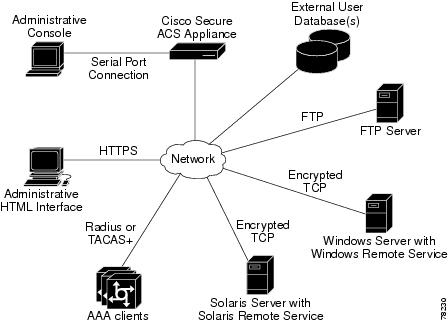 Installation and Setup Guide for Cisco Secure ACS Solution