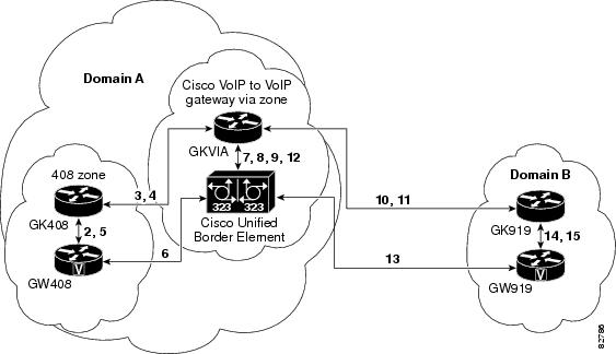 Cisco Unified Border Element Fundamentals and Basic Setup