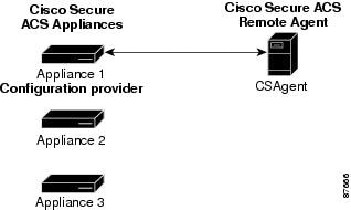 Installation and Configuration Guide for Cisco Secure ACS