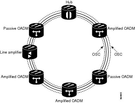 Cisco ONS 15454 DWDM Reference Manual, Release 7.0